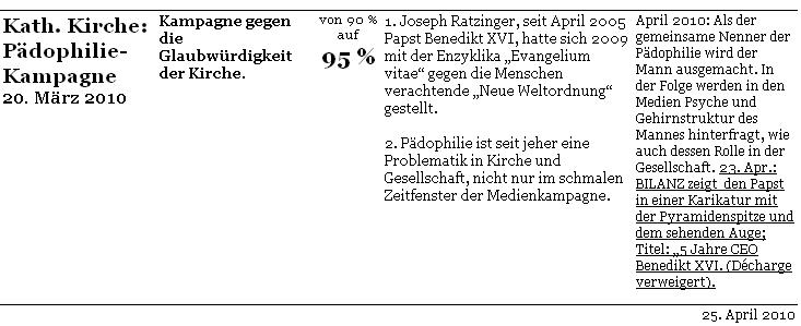 Komplott-o-Meter-Conspiracymeter-c-initiative-vernunft-2010-03-20-Katholische-Kirche-04-25a