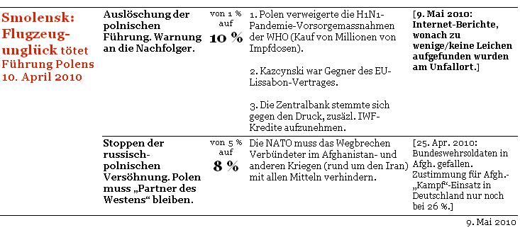 Komplott-o-Meter-Conspiracymeter-c-initiative-vernunft-2010-04-10-Smolensk-05-09a-