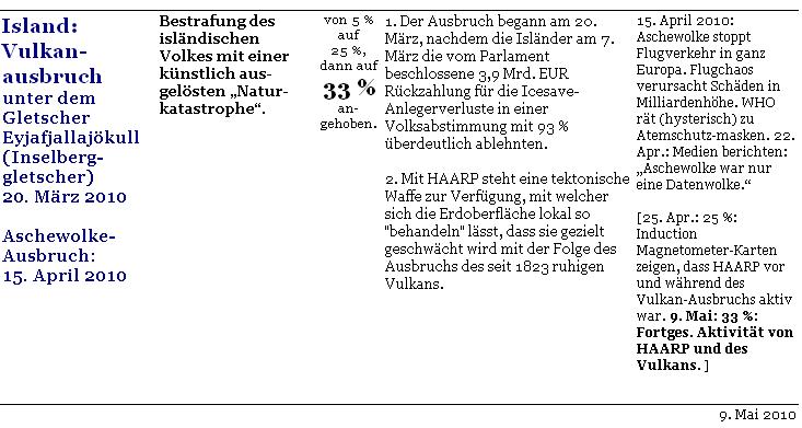 Komplott-o-Meter-Conspiracymeter-c-initiative-vernunft-2010-04-15-Island-05-09a