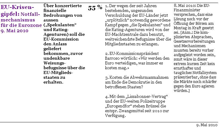 Komplott-o-Meter-Conspiracymeter-c-initiative-vernunft-2010-05-09-EU-Krisengipfel-05-09