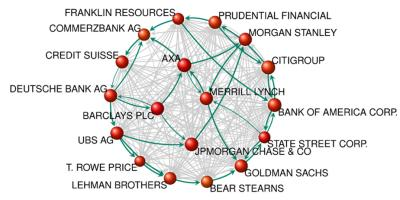 (cc) Vitali S, Glattfelder JB, Battiston S (2011) The Network of Global Corporate Control. PLoS ONE