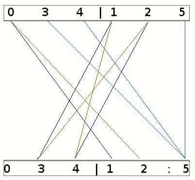 grafische Methode zum Minimieren