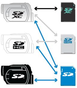 neue Generationen von SD-Karten sind nicht mit alten Geräten kompatibel