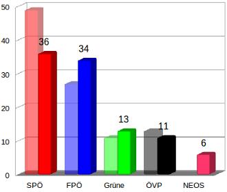 Diagramm mit Mandaten lt. Gallup-Umfrage: SPÖ 36, FPÖ 34, Grüne 13, ÖVP 11, NEOS 6