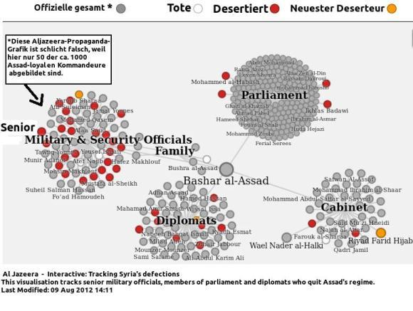 Deserteure-Syrien