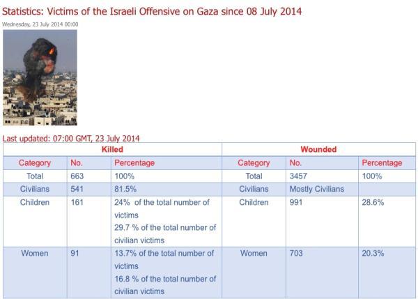 GazaStatistik230714