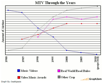 MTV-Through-The-Years